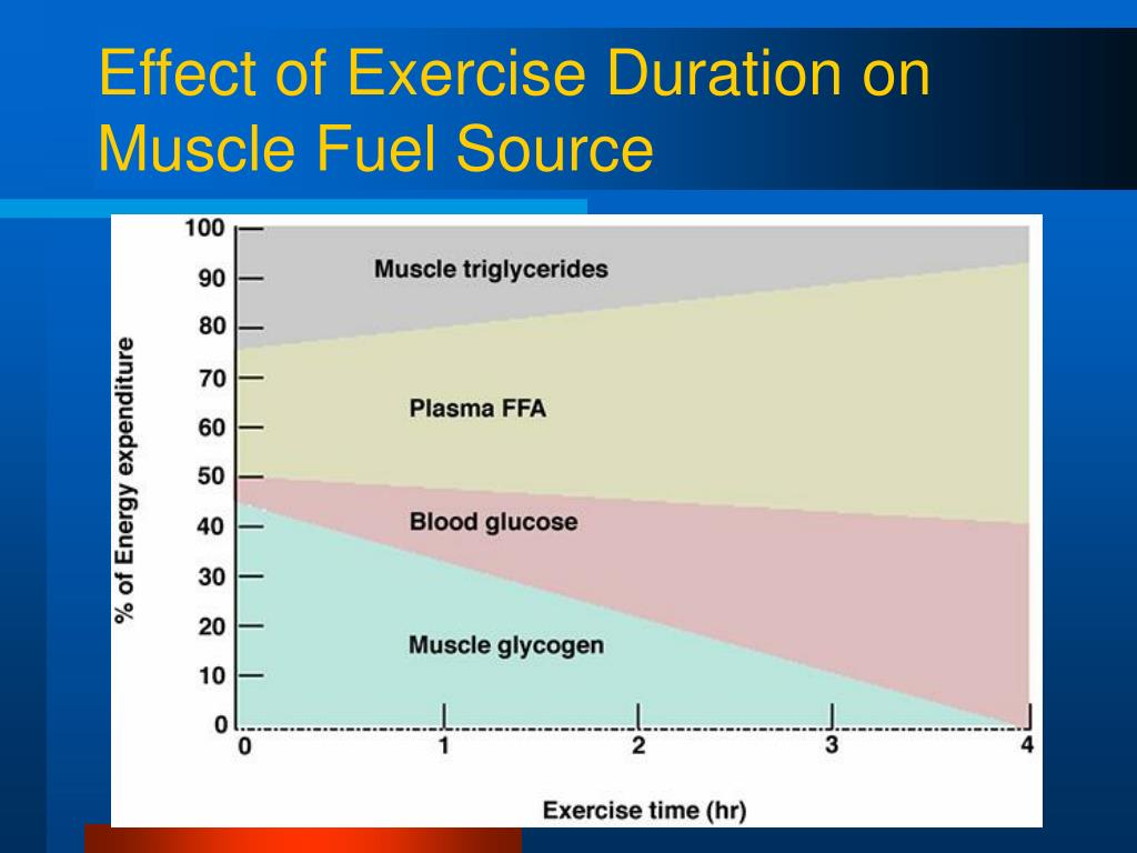 glycogen resynthesis after To maximize glycogen resynthesis after exercise, a carbohydrate supplement in excess of 10 g kg - 1 body wt should be consumed.