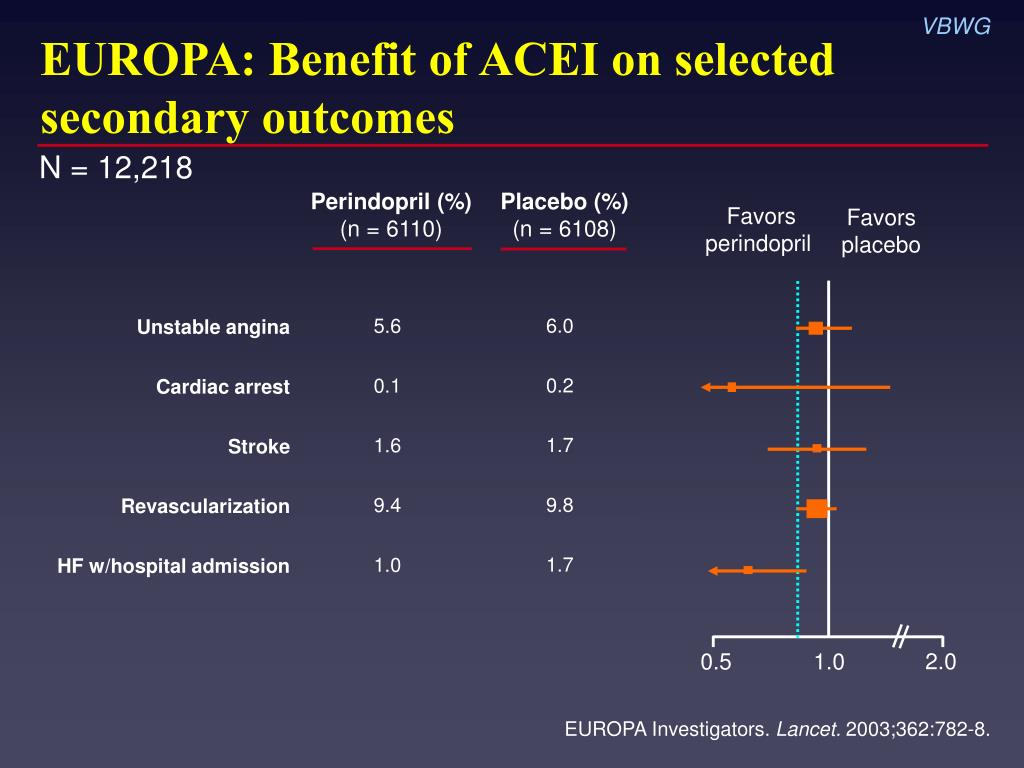 EUROPA: Benefit of ACEI on selected secondary outcomes