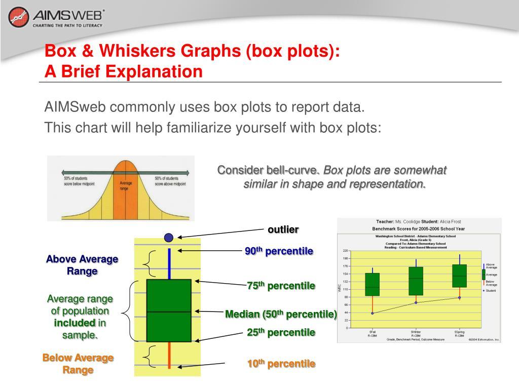 Box & Whiskers Graphs (box plots):