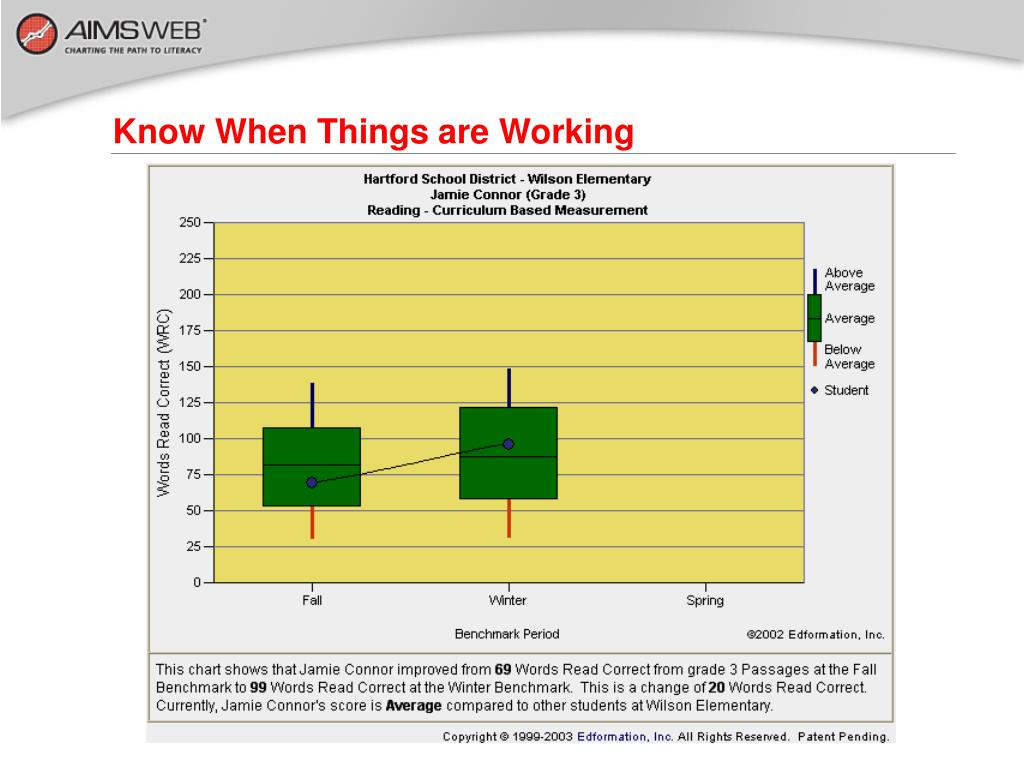 Know When Things are Working