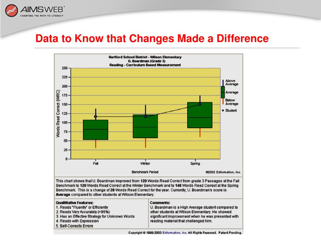 Data to Know that Changes Made a Difference