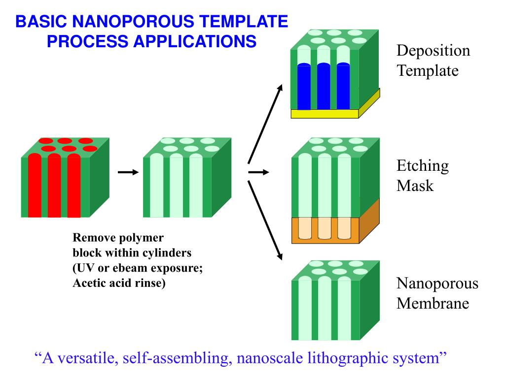 BASIC NANOPOROUS TEMPLATE