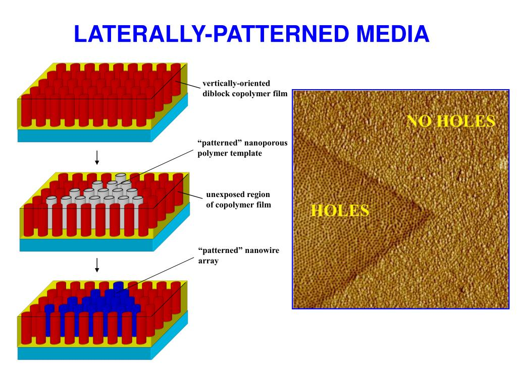 LATERALLY-PATTERNED MEDIA
