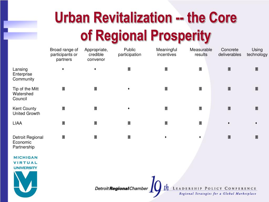 decentralization urban core development essay The process of rural-urban migration in developing countries 53 policies to reduce urban bias - promoting rural development 56 decentralization.