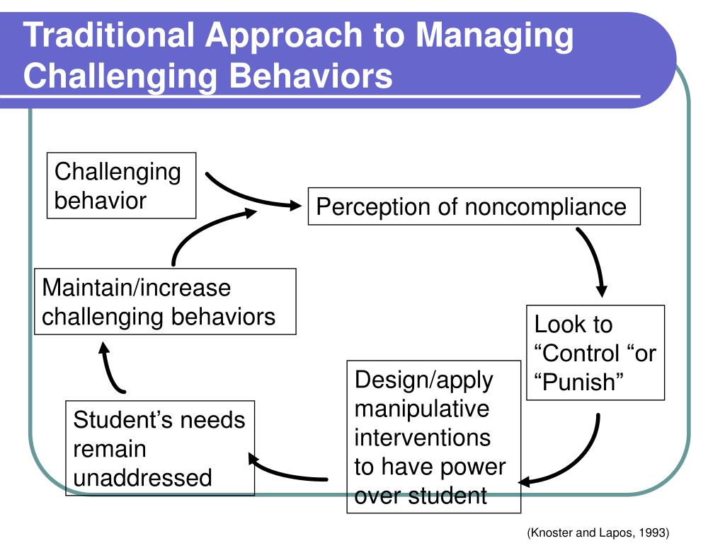 Traditional Approach to Managing Challenging Behaviors