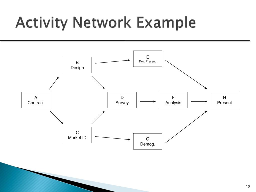 Activity Network Diagram Template Activity Network Diagrams 28 Images Activity On Node