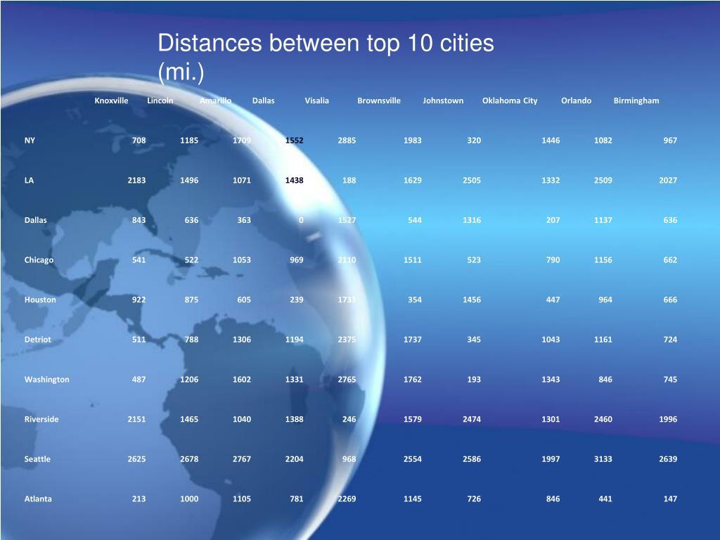 Distances between top 10 cities (mi.)