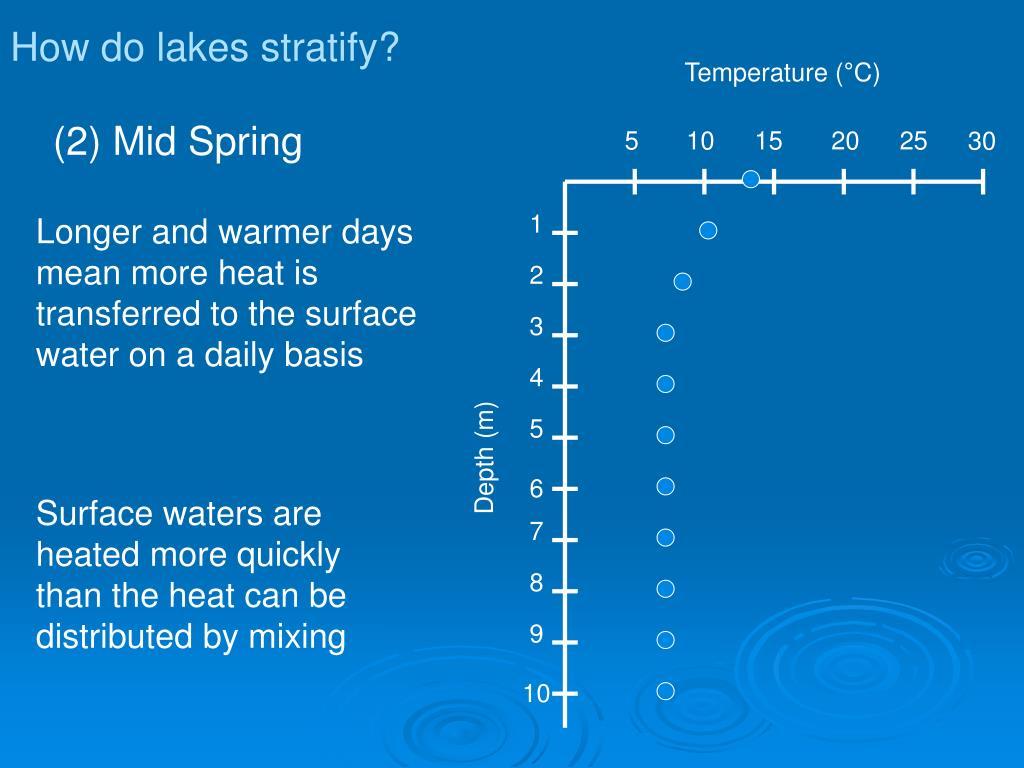 Temperature (