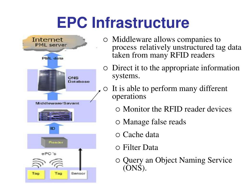 EPC Infrastructure