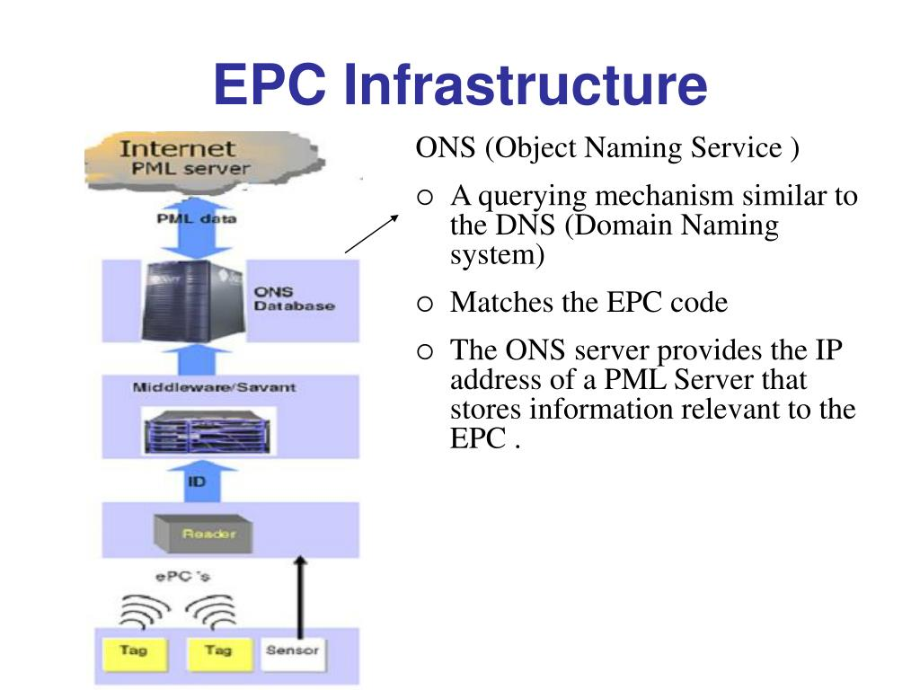 ONS (Object Naming Service )