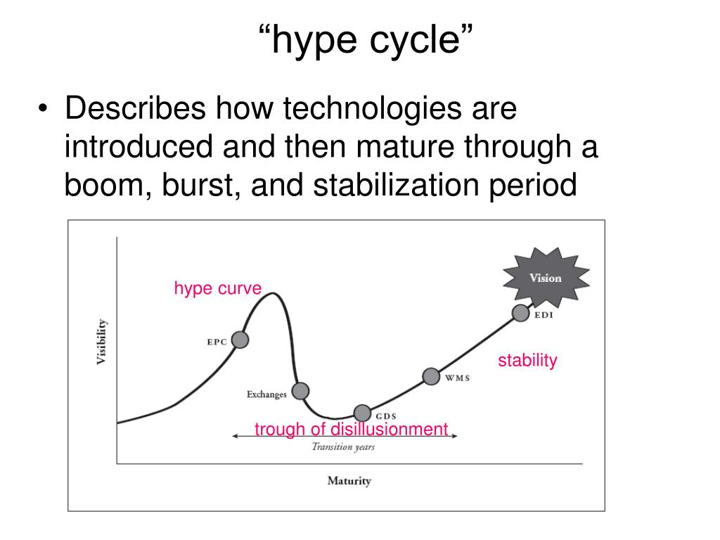 """""""hype cycle"""""""