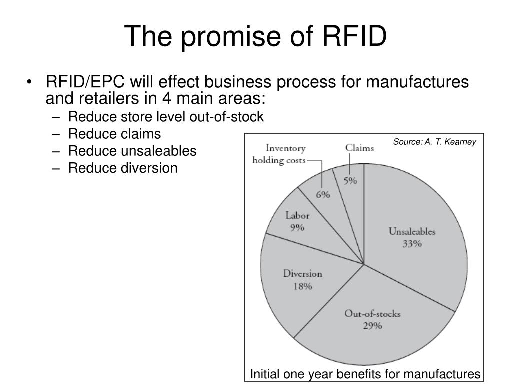 The promise of RFID