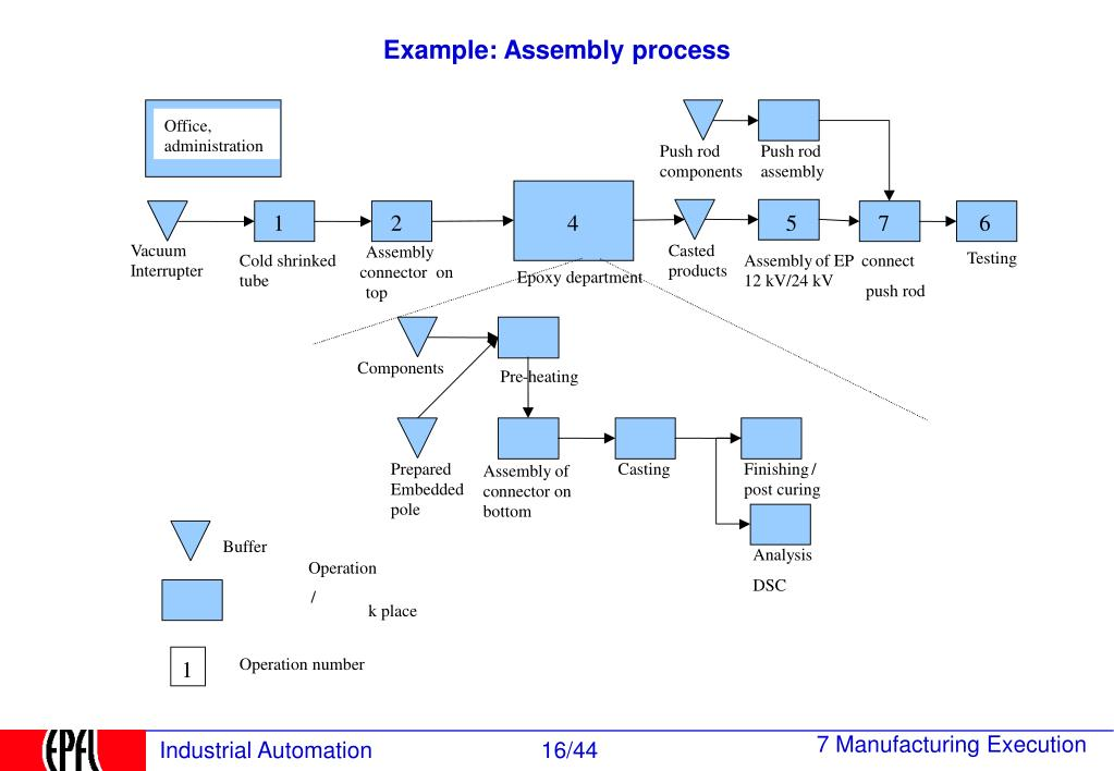 assembly process model The quality assurance model for assembly (qama), based on the analysis of the major problems in the mechanical assembly process and the factors that affect the quality of products, is established by means of three working models: the assembly process model (apm), the activity control model (acm), and the quality data model (qdm.