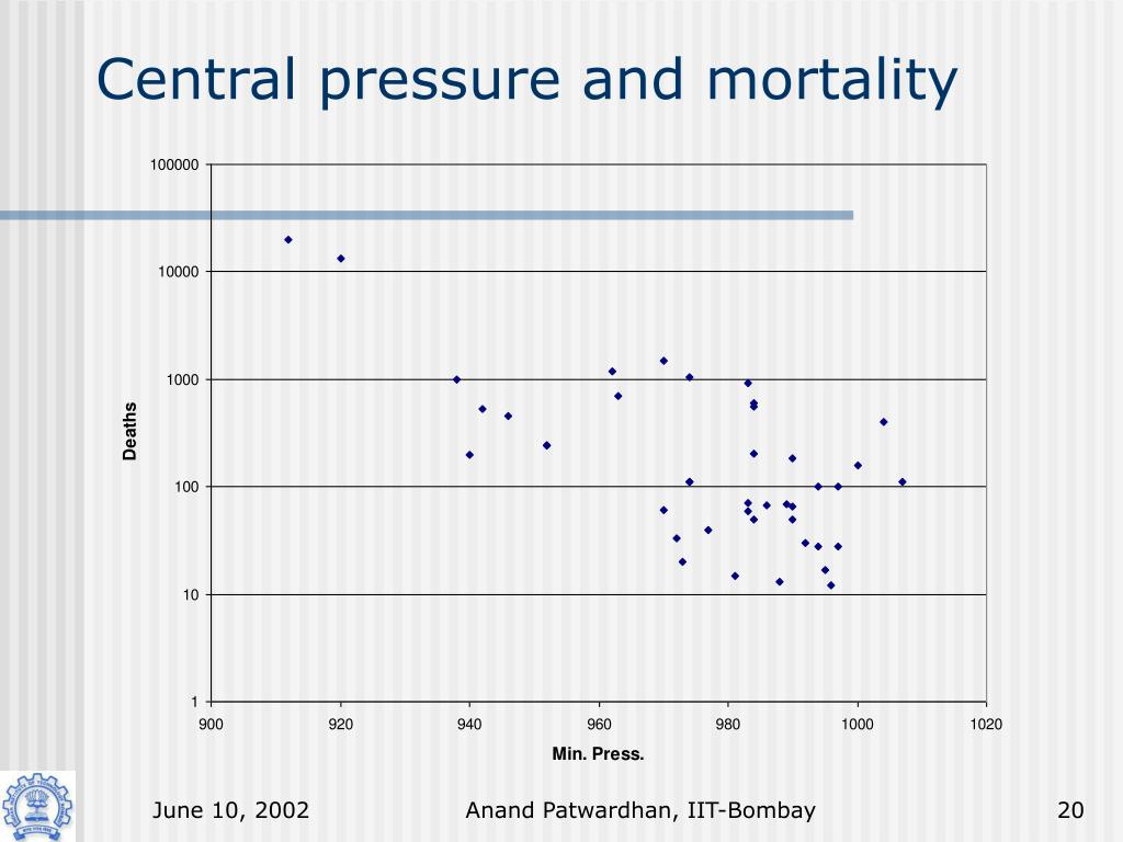 Central pressure and mortality