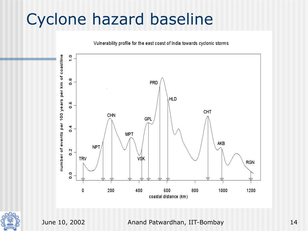 Cyclone hazard baseline