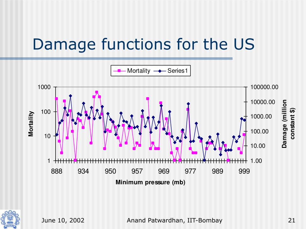 Damage functions for the US