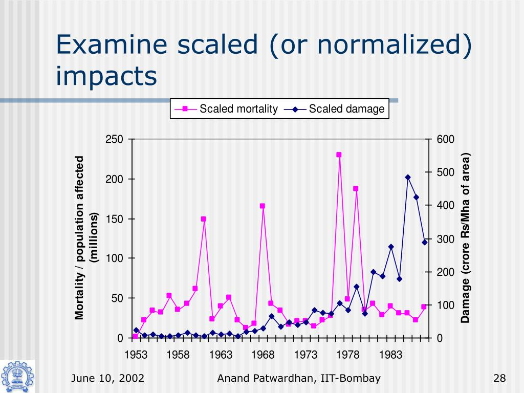 Examine scaled (or normalized) impacts