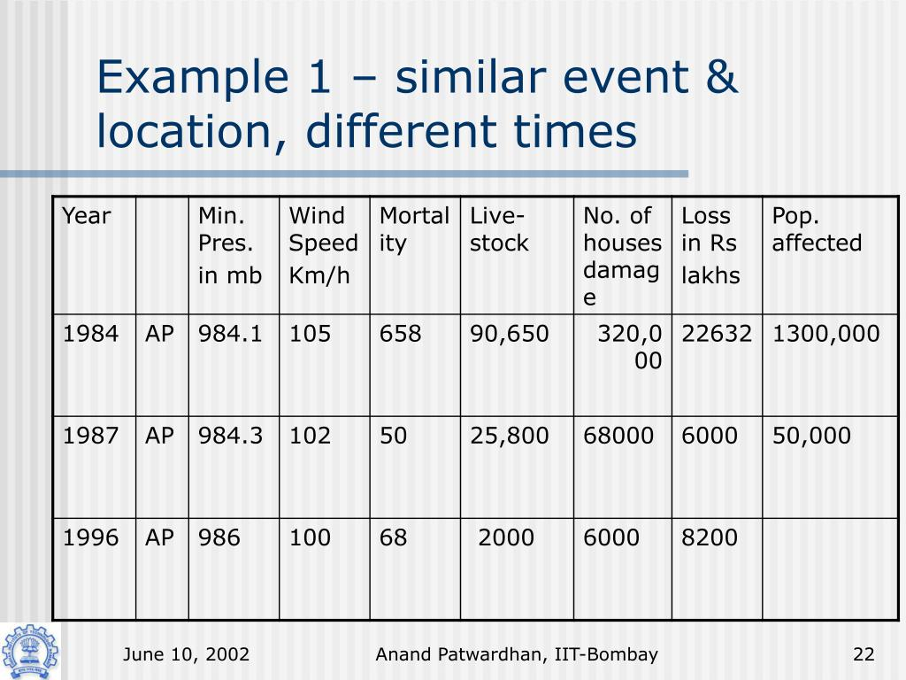 Example 1 – similar event & location, different times