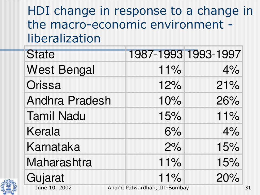 HDI change in response to a change in the macro-economic environment - liberalization