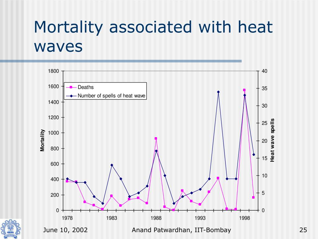 Mortality associated with heat waves