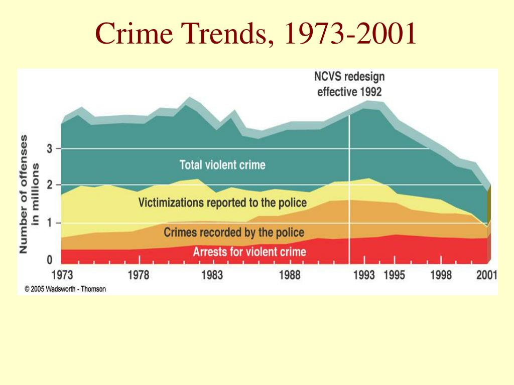 Crime Trends, 1973-2001