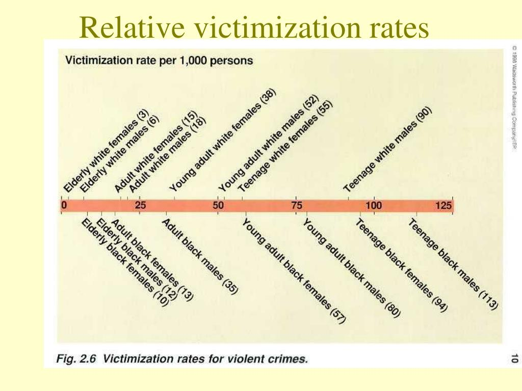 Relative victimization rates