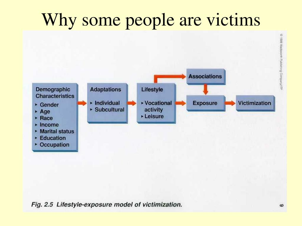 Why some people are victims