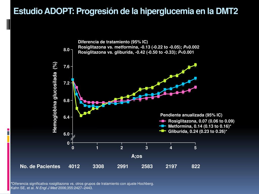 Estudio ADOPT: Progresión de la hiperglucemia en la DMT2