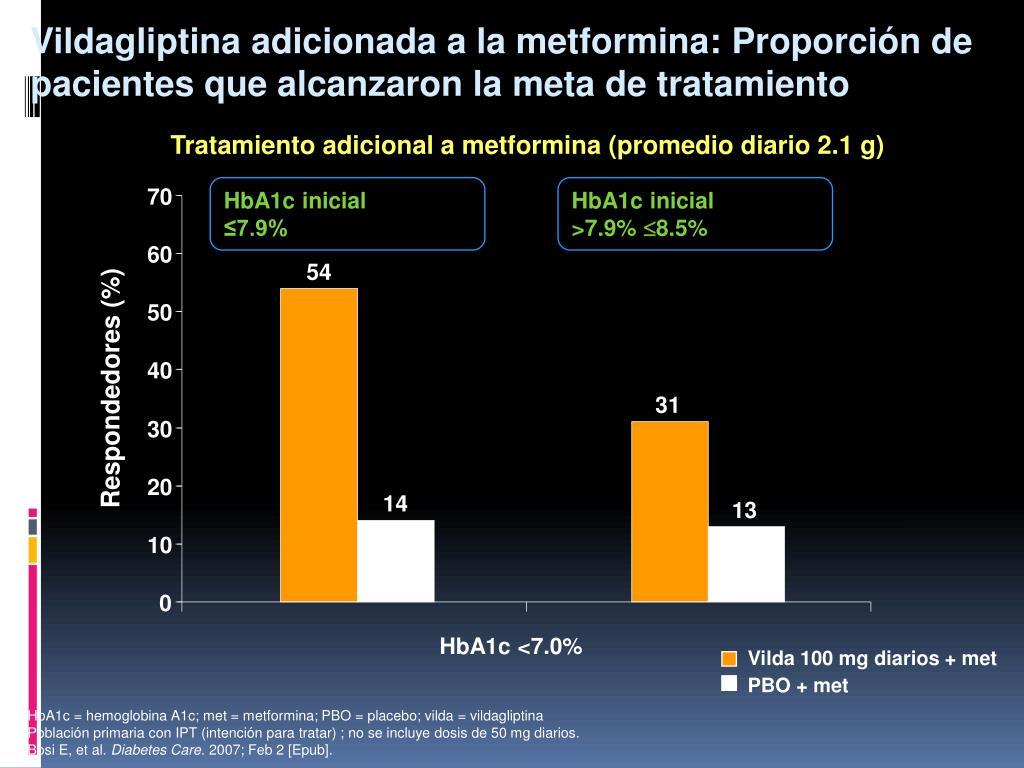 Vildagliptina adicionada a la metformina: Proporción de pacientes que alcanzaron la meta de tratamiento