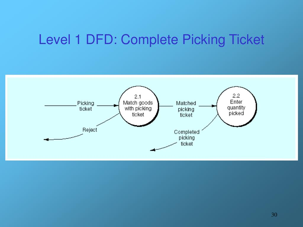 Level 1 DFD: Complete Picking Ticket