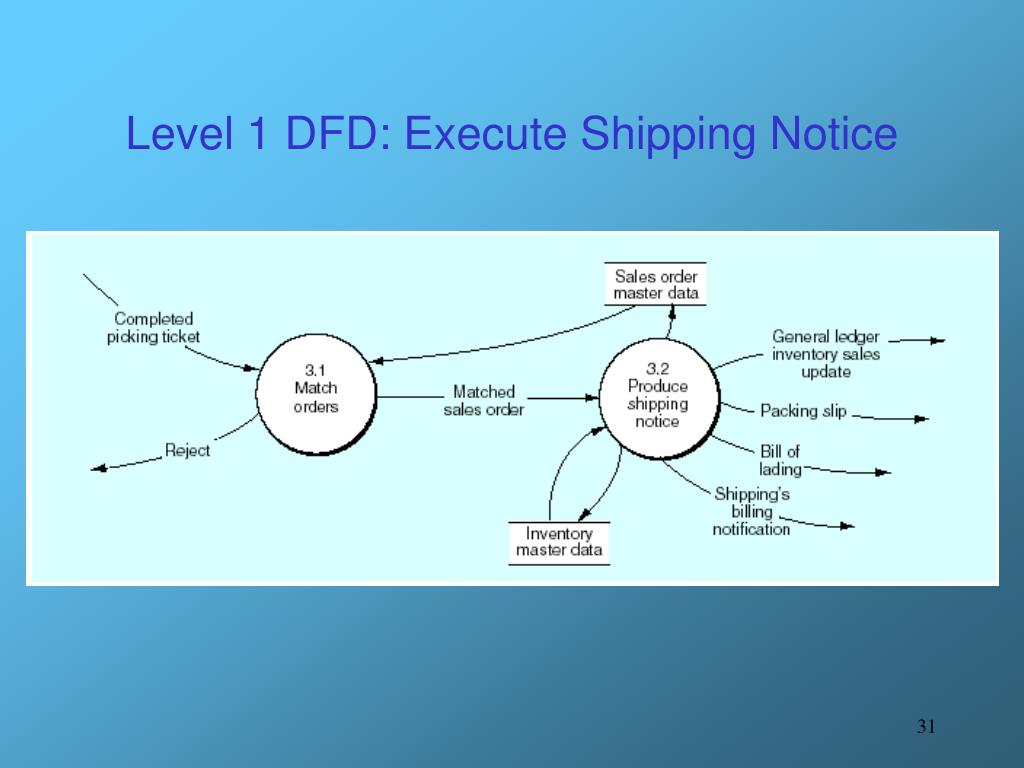 Level 1 DFD: Execute Shipping Notice