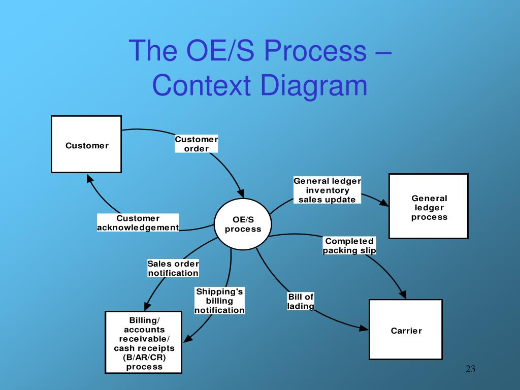 The OE/S Process –