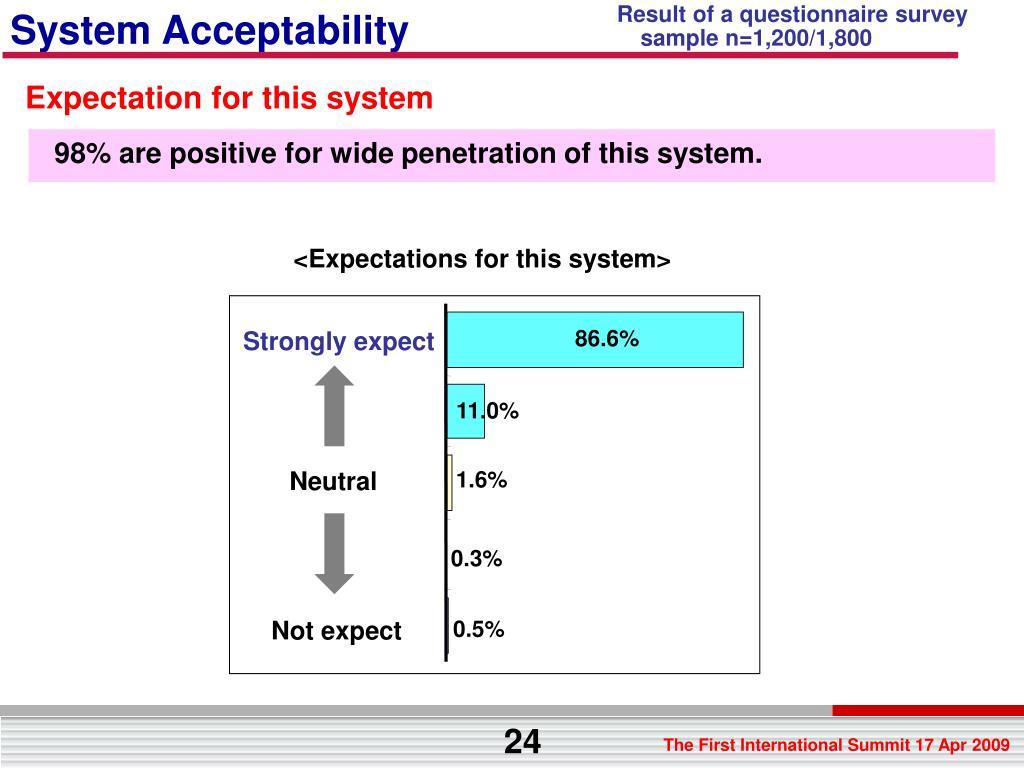 Result of a questionnaire survey
