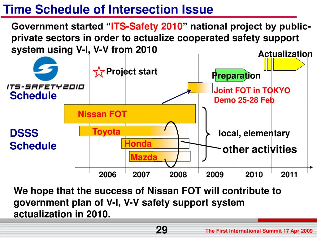 Time Schedule of Intersection Issue