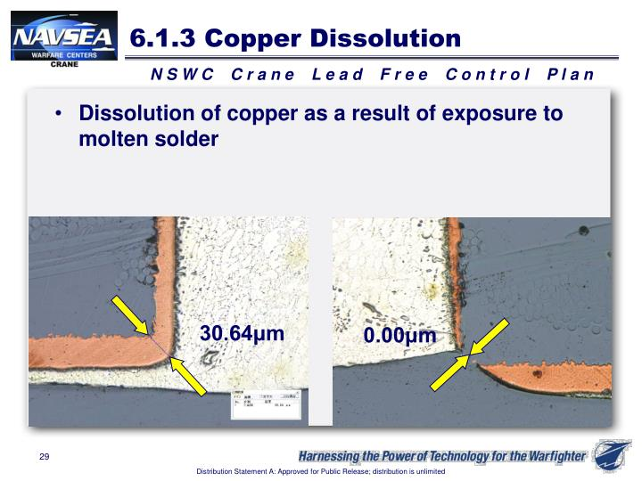 6.1.3 Copper Dissolution