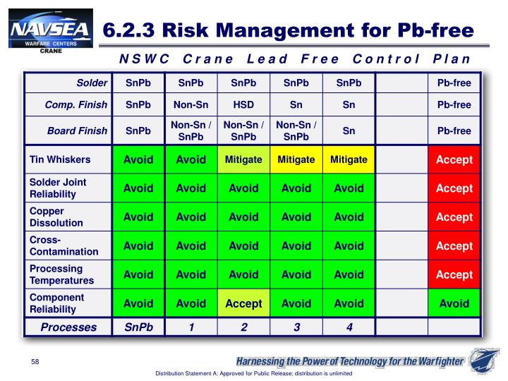 6.2.3 Risk Management for Pb-free