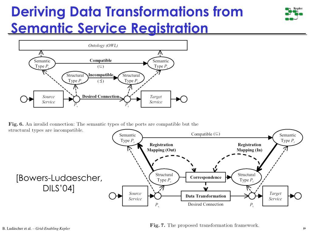 Deriving Data Transformations from Semantic Service Registration
