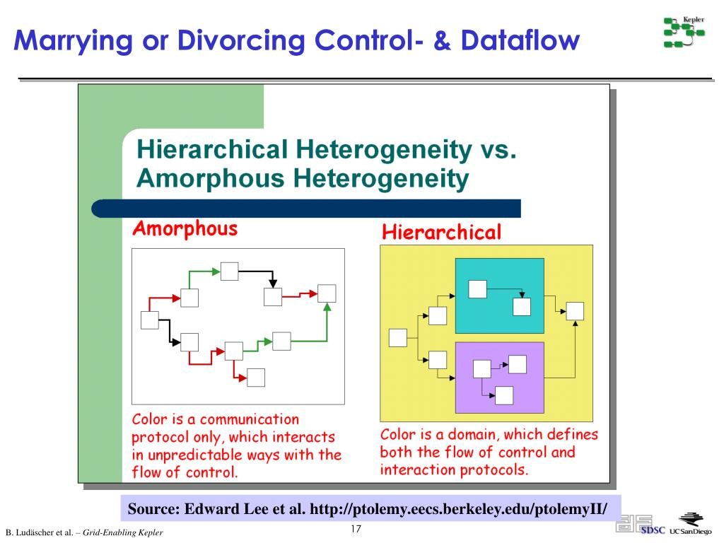 Marrying or Divorcing Control- & Dataflow