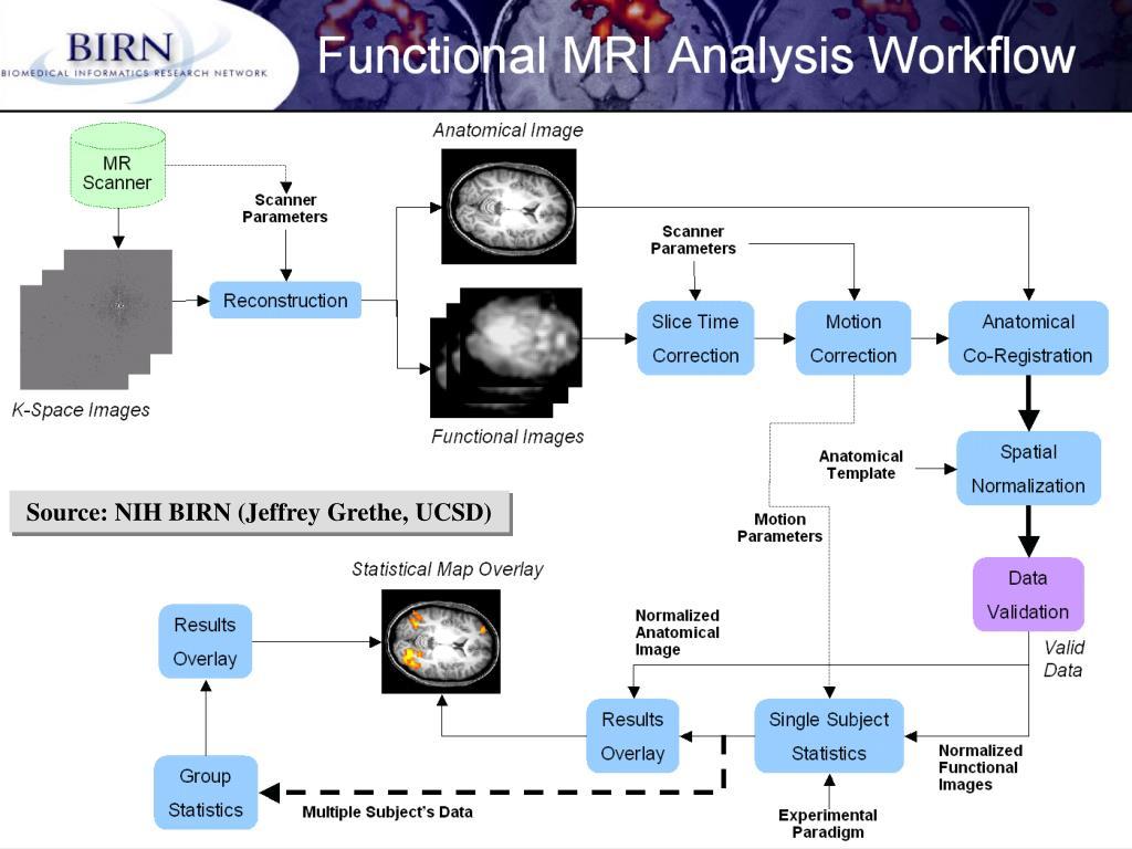 Source: NIH BIRN (Jeffrey Grethe, UCSD)