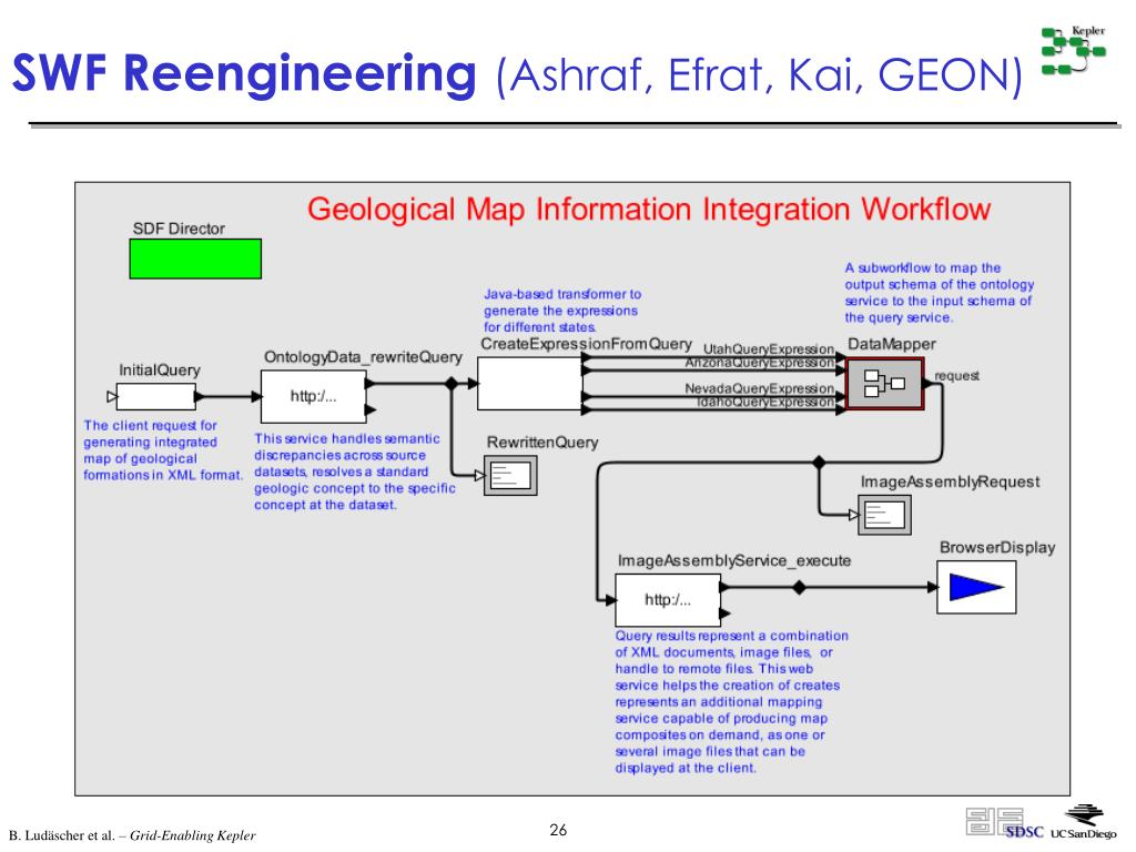 SWF Reengineering