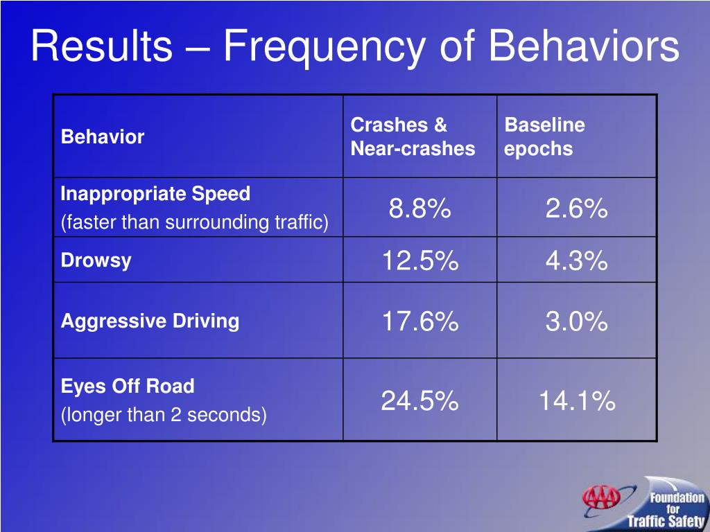 Results – Frequency of Behaviors