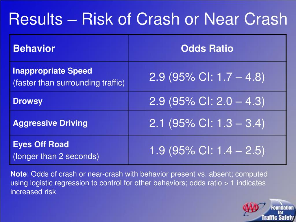 Results – Risk of Crash or Near Crash