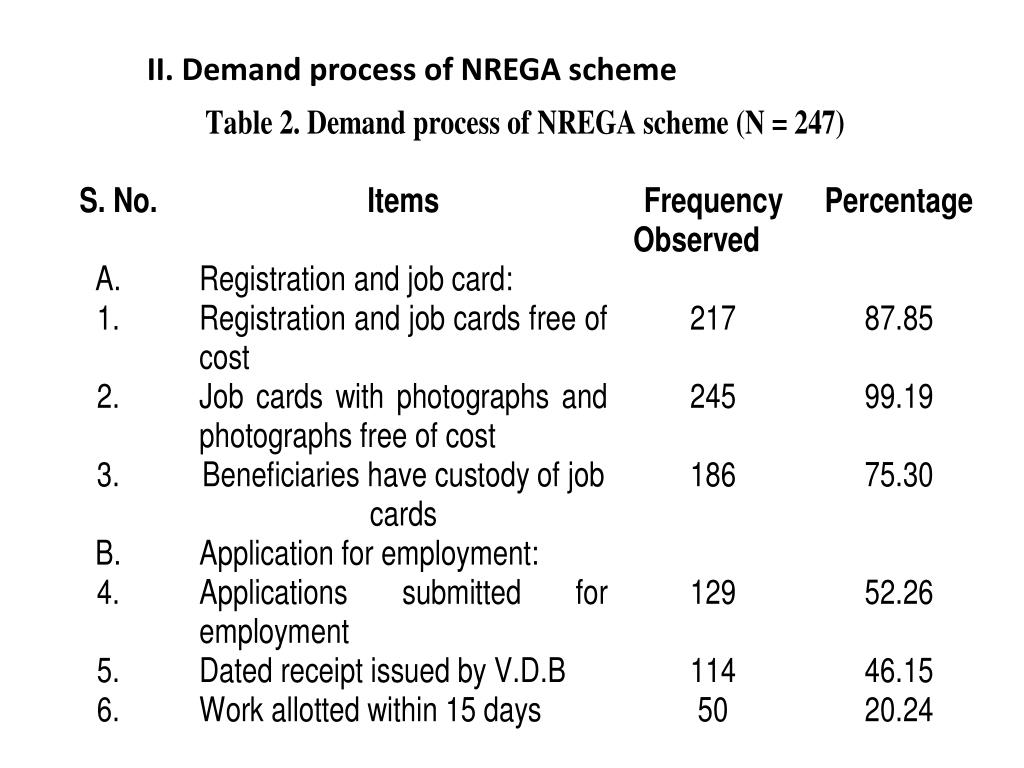 II. Demand process of NREGA scheme