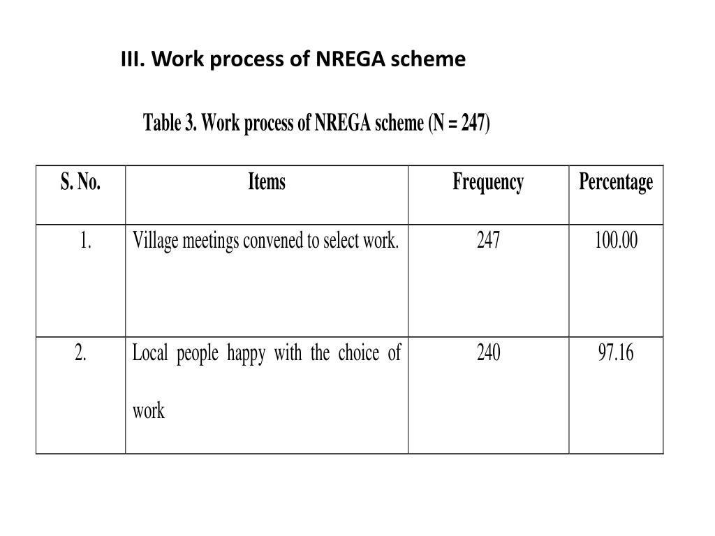 III. Work process of NREGA scheme