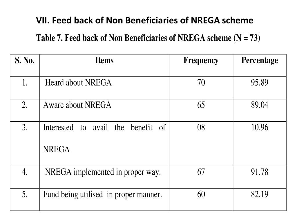 VII. Feed back of Non Beneficiaries of NREGA scheme