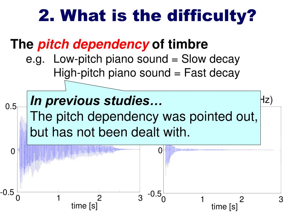 (a) Pitch = C2 (65.5Hz)