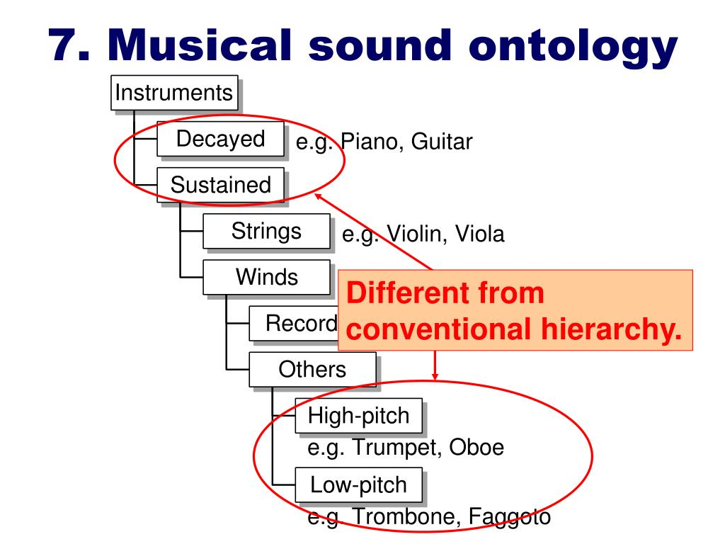7. Musical sound ontology