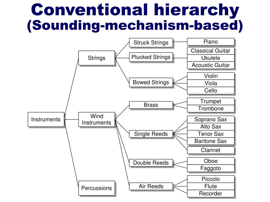 Conventional hierarchy
