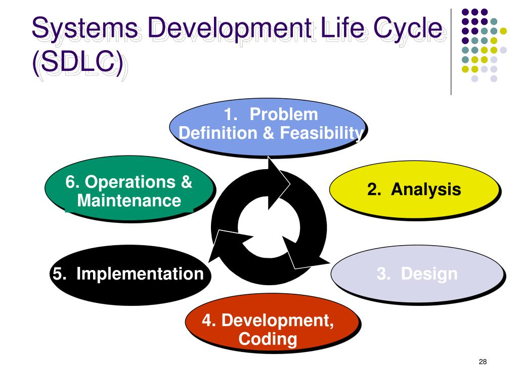 systems development life cycle sdlc systems System development life cycle (sdlc) the system development life cycle (sdlc) is a conceptual model used in project management that describes the stages involved in an information system development project, from an initial feasibility study, through maintenance of the complete application.