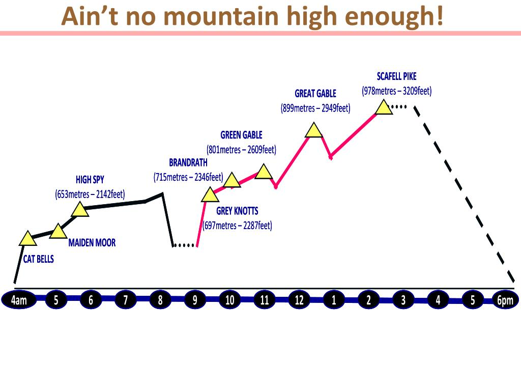 Ain't no mountain high enough!